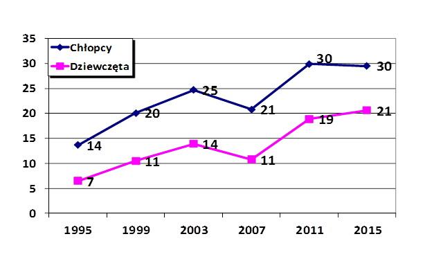 Używanie przetworów konopi kiedykolwiek w życiu wg płci (%).