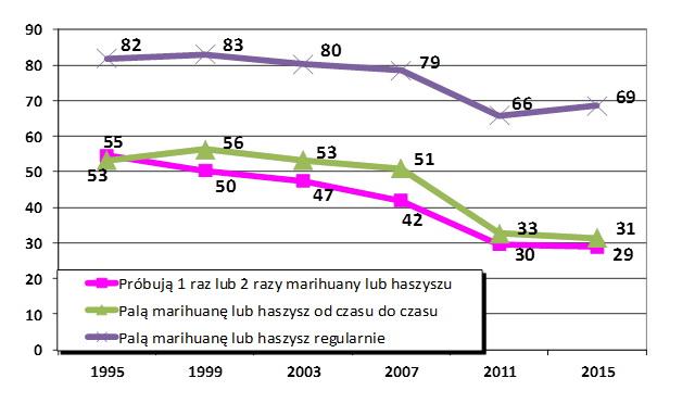 """Ocena ryzyka związanego z używaniem przetworów konopi – """"duże ryzyko"""" (wiek 15-16 lat)."""