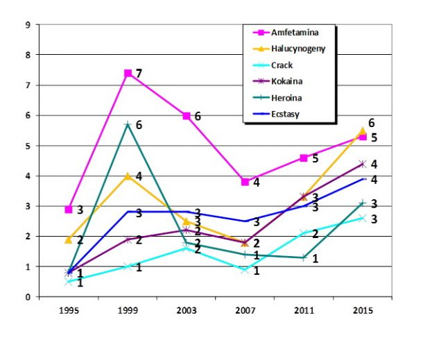 Używanie substancji nielegalnych innych niż przetwory konopi kiedykolwiek w życiu przez 15−16-latków