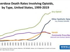 USA opioid overdose deaths 01-19